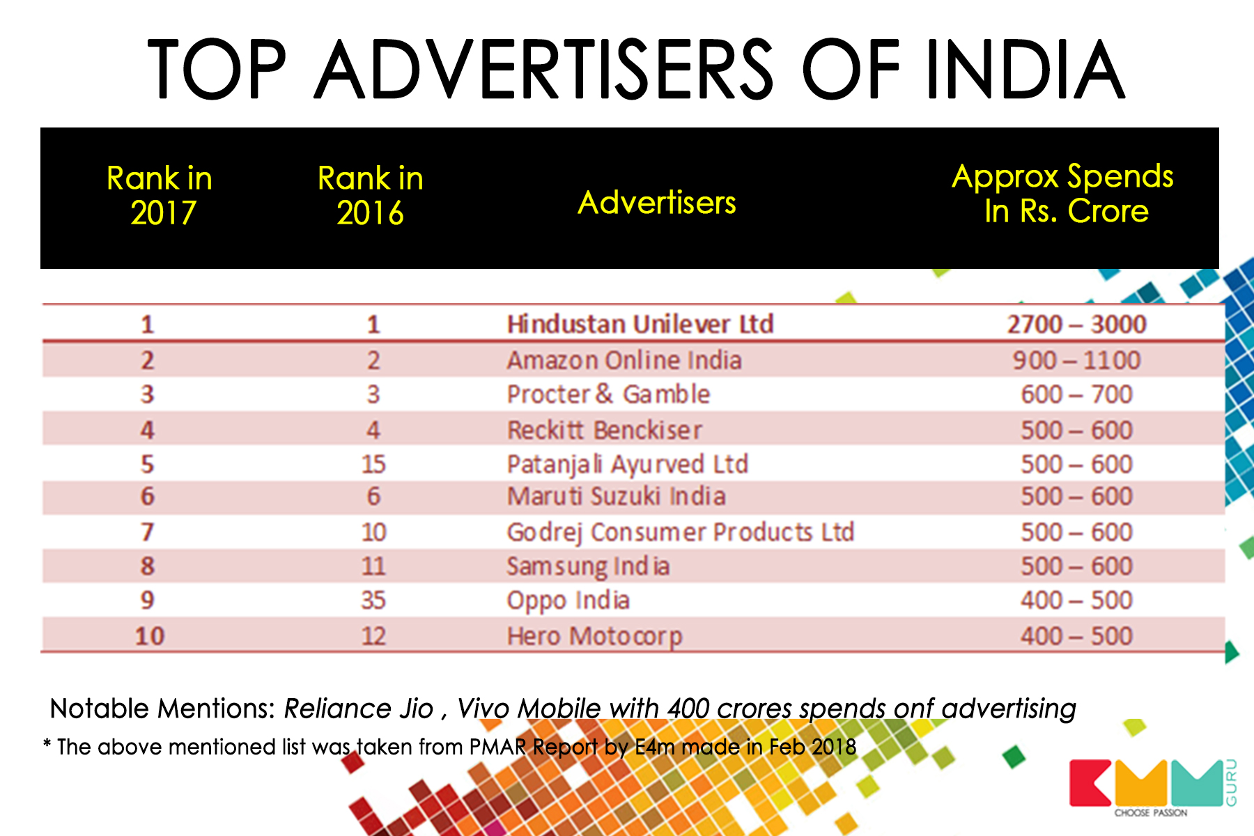 The Top 50 Advertisers Account For 34 Of Advertising Market This Number Is Significant Considering That There Are Over Two Lakh In Print